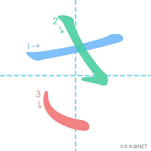 stroke order of 「さ」